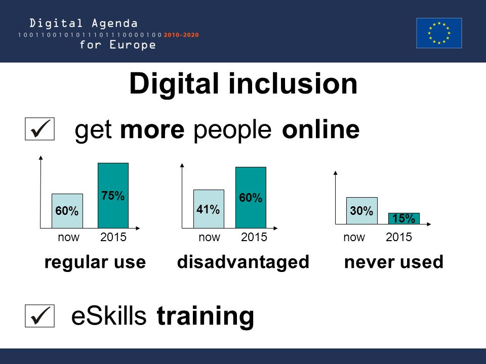 Digital inclusion get more people online now 2015 now 2015 now 2015 regular use disadvantaged never used eSkills training 60% 75% 41% 60% 30% 15%