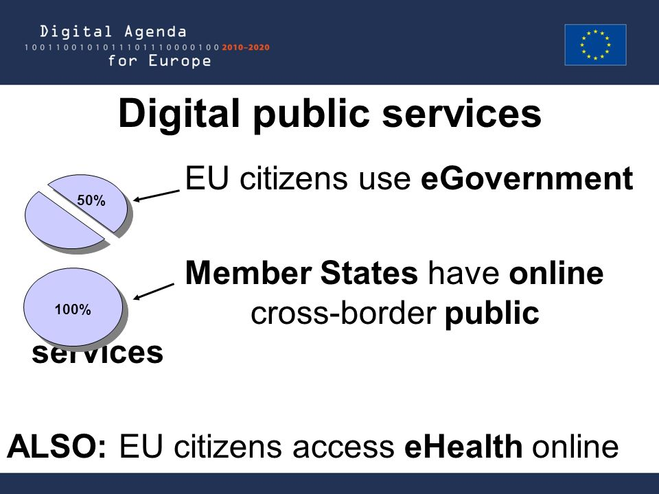 Digital public services EU citizens use eGovernment Member States have online cross-border public services ALSO: EU citizens access eHealth online 50%