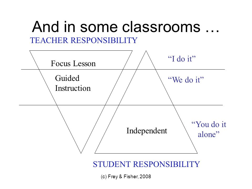 (c) Frey & Fisher, 2008 And in some classrooms … TEACHER RESPONSIBILITY STUDENT RESPONSIBILITY Focus Lesson Guided Instruction I do it We do it Indepe