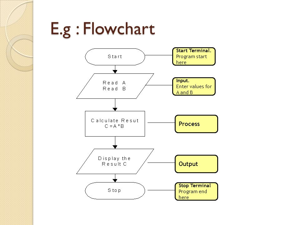 Comparative Between Flowchart vs Pseudocode (..Cont.) Pseudocode No syntax rule – Independent from any programming language Write in an ordinary language Uses a structure resembling computer structure No connector between pages