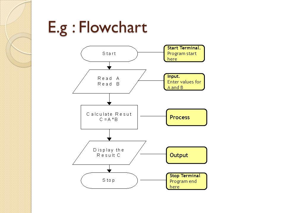 E.g : Flowchart Start Terminal. Program start here Stop Terminal Program end here Input. Enter values for A and B ProcessOutput