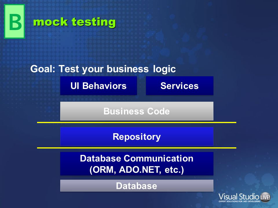 mock testing Goal: Test your business logic B Database Communication (ORM, ADO.NET, etc.) Repository Business Code UI Behaviors Services Database