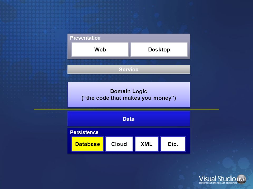 Presentation WebDesktop Domain Logic (the code that makes you money) Data Persistence DatabaseCloudXMLEtc. Service