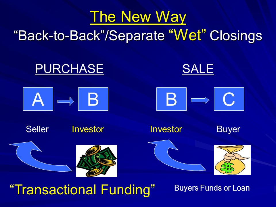 The New Way Back-to-Back/Separate Wet Closings ABBC SellerInvestor Buyer PURCHASESALE Transactional Funding Buyers Funds or Loan