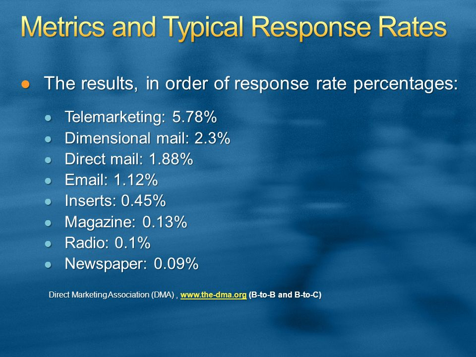 The results, in order of response rate percentages:The results, in order of response rate percentages: Telemarketing: 5.78% Telemarketing: 5.78% Dimensional mail: 2.3% Dimensional mail: 2.3% Direct mail: 1.88% Direct mail: 1.88% Email: 1.12% Email: 1.12% Inserts: 0.45% Inserts: 0.45% Magazine: 0.13% Magazine: 0.13% Radio: 0.1% Radio: 0.1% Newspaper: 0.09% Newspaper: 0.09% Direct Marketing Association (DMA), www.the-dma.org (B-to-B and B-to-C) Direct Marketing Association (DMA), www.the-dma.org (B-to-B and B-to-C)www.the-dma.org