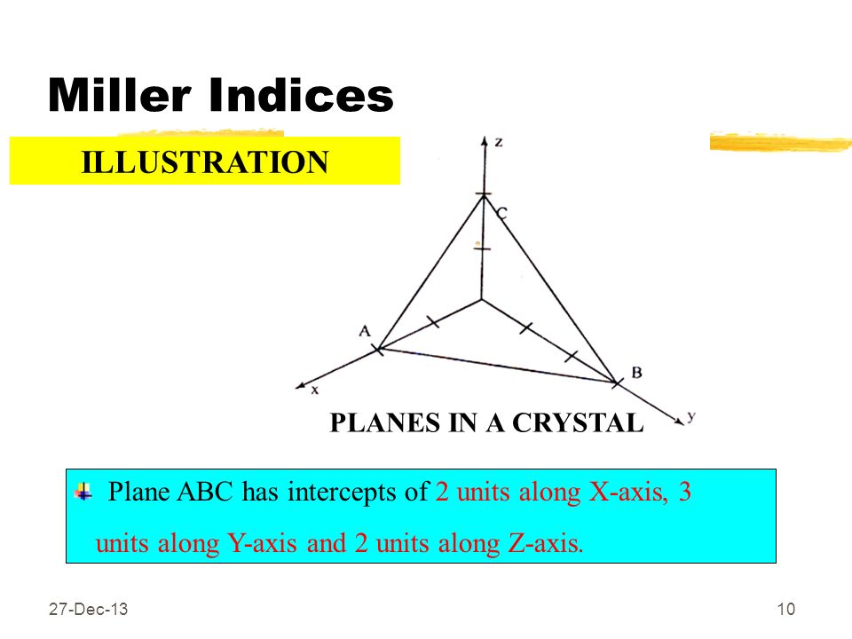 Miller Indices 27-Dec-1310 Plane ABC has intercepts of 2 units along X-axis, 3 units along Y-axis and 2 units along Z-axis. PLANES IN A CRYSTAL ILLUST