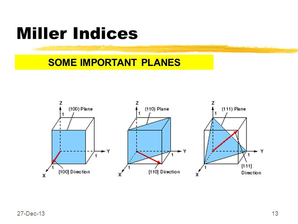 Miller Indices 27-Dec-1313 SOME IMPORTANT PLANES