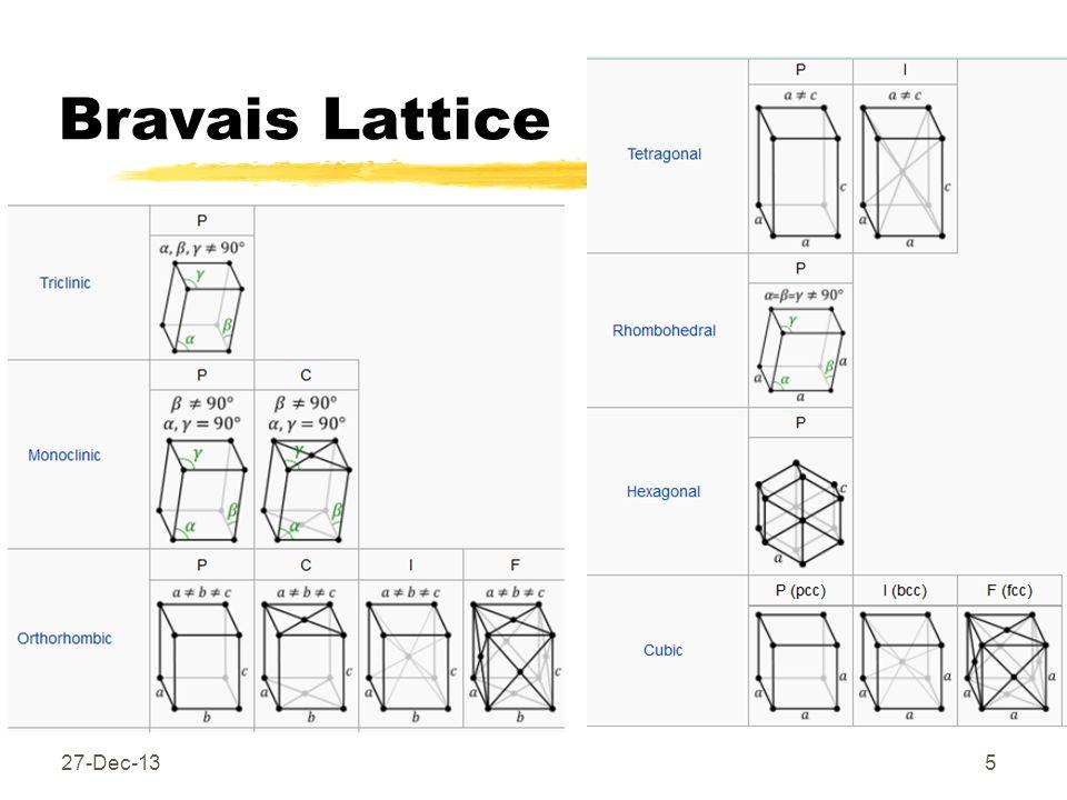 Bravais Lattice 27-Dec-135