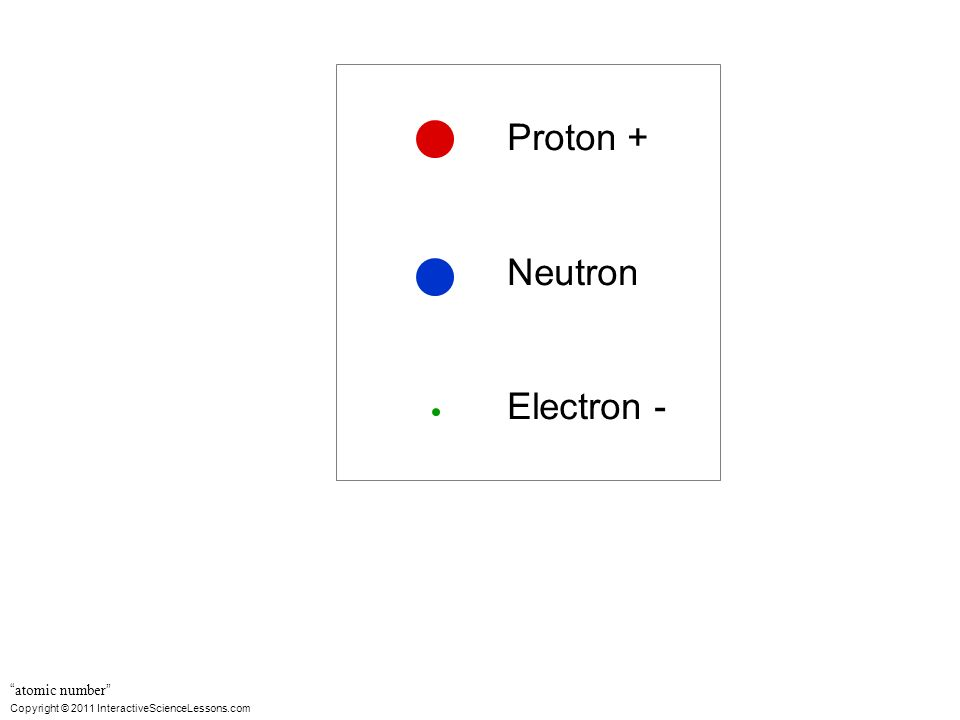 Copyright © 2011 InteractiveScienceLessons.com Proton + Neutron Electron - atomic number