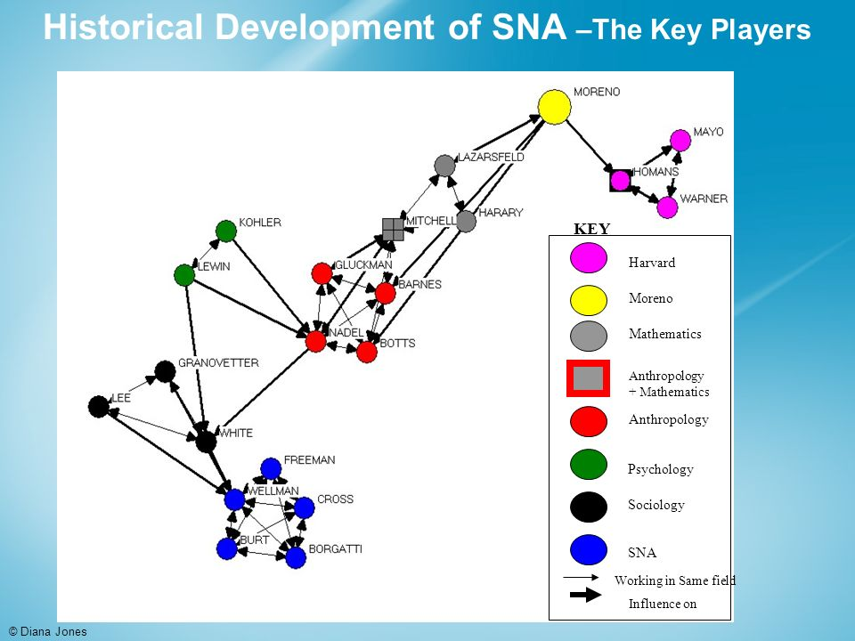 Historical Development of SNA –The Key Players © Diana Jones Anthropology + Mathematics Mathematics Sociology Psychology Harvard SNA Moreno KEY Working in Same field Influence on Anthropology