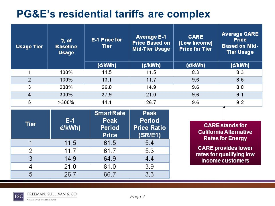 PG&Es SmartRate tariff has the highest enrollment of any dynamic tariff in the country There were roughly 25,000 active customers at end of summer 2009 A time varying rate on event days only Overlay of surcharges and credits on top of the standard five-tier, increasing block tariff (E-1) E-1 prices vary with usage and block sizes vary by climate zone SmartRate has a 60 ¢/kWh adder from 2 to 7 pm on up to 15 event days each summer Price ratio varies depending on what rate tier you are in SmartRate customers also enrolled in load control program (SmartAC) can have air conditioner cycled on SmartRate days Page 1