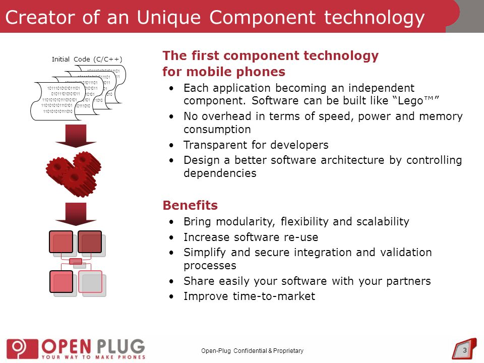 Open-Plug Confidential & Proprietary Creator of an Unique Component technology Initial Code (C/C++) The first component technology for mobile phones Each application becoming an independent component.