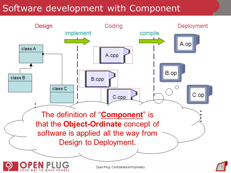 Open-Plug Confidential & Proprietary 7 Software development with Component Design CodingDeployment class A class B class C class X …..