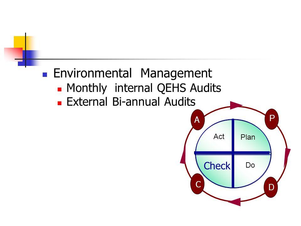 Environmental Management Monthly internal QEHS Audits External Bi-annual Audits Act Do P D A C Plan Check