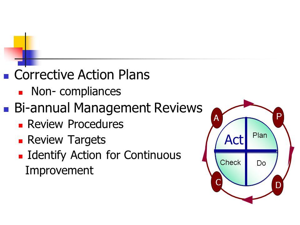 Corrective Action Plans Non- compliances Bi-annual Management Reviews Review Procedures Review Targets Identify Action for Continuous Improvement Chec
