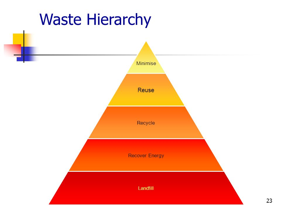 23 Minimise Reuse Recycle Recover Energy Landfill Waste Hierarchy