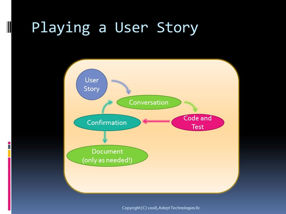 Playing a User Story Copyright (C) 2008, Adept Technologies llc User Story Conversation Code and Test Confirmation Document (only as needed!)