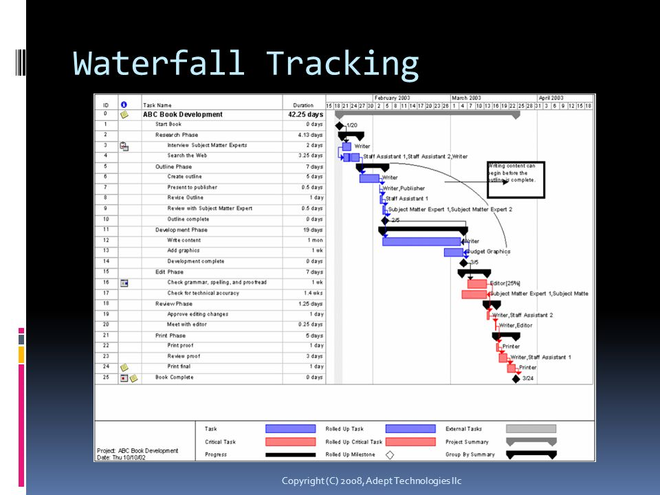 Waterfall Tracking Copyright (C) 2008, Adept Technologies llc
