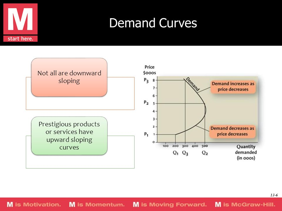 Demand Curves Not all are downward sloping Prestigious products or services have upward sloping curves 13-6