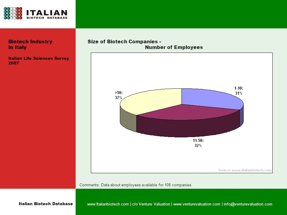 Italian Biotech Database www.Italianbiotech.com | c/o Venture Valuation | www.venturevaluation.com | info@venturevaluation.com Size of Biotech Companies - Number of Employees Comments: Data about employees available for 108 companies.