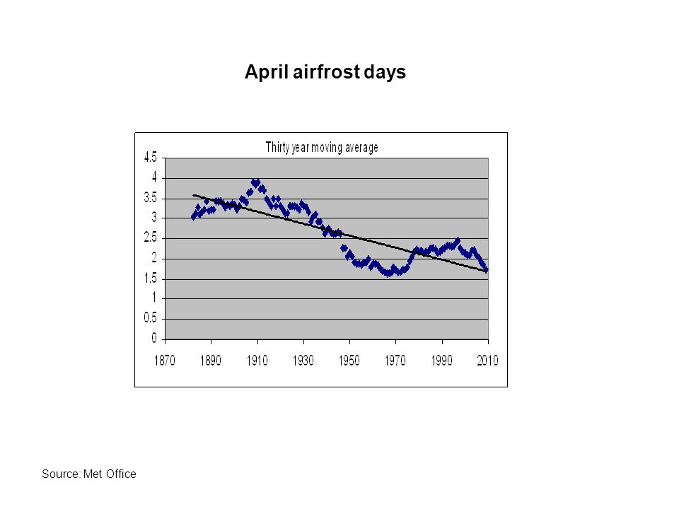 April airfrost days Source: Met Office
