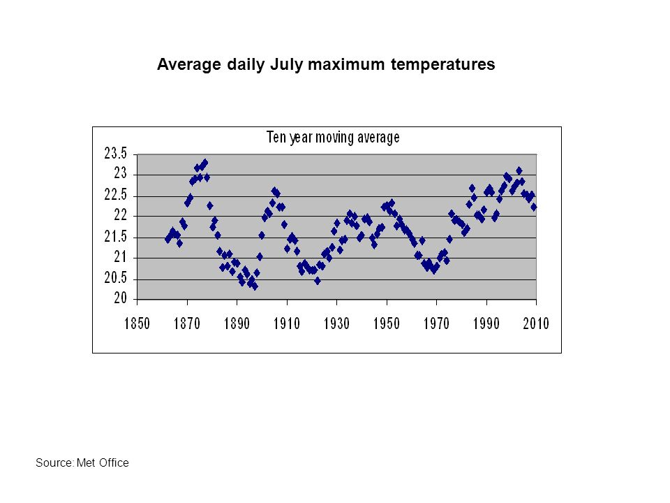 Average daily July maximum temperatures Source: Met Office