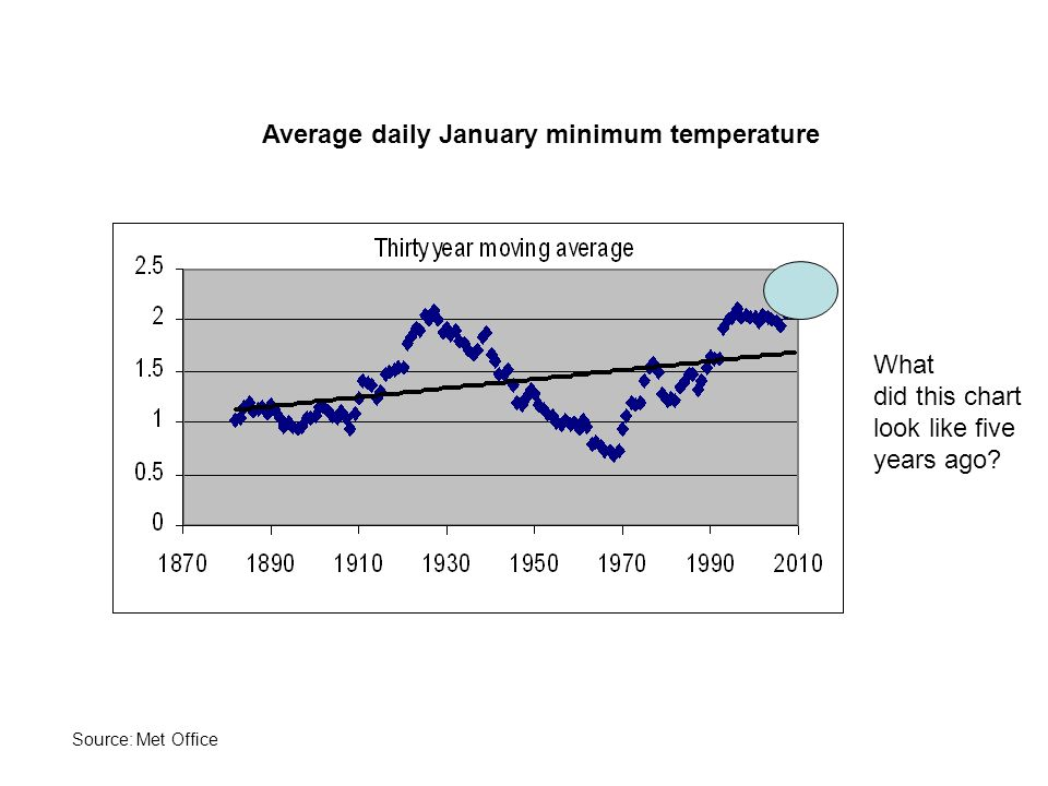 Average daily January minimum temperature What did this chart look like five years ago.