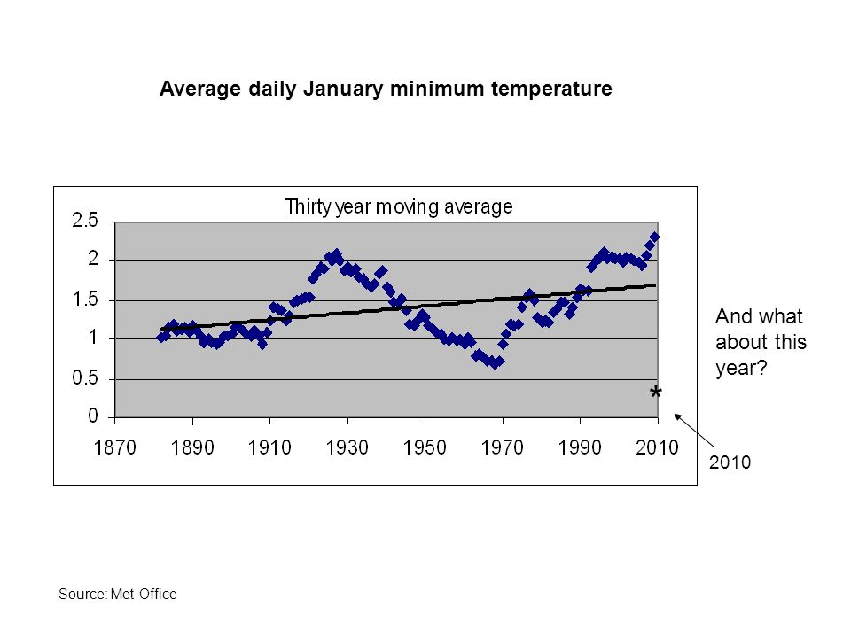 2010 * Average daily January minimum temperature And what about this year Source: Met Office