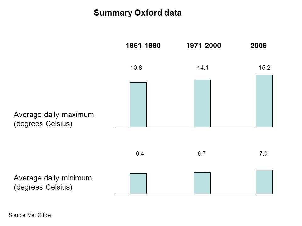 Average daily maximum (degrees Celsius) Average daily minimum (degrees Celsius) Summary Oxford data Source: Met Office