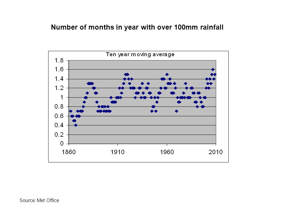 Number of months in year with over 100mm rainfall Source: Met Office