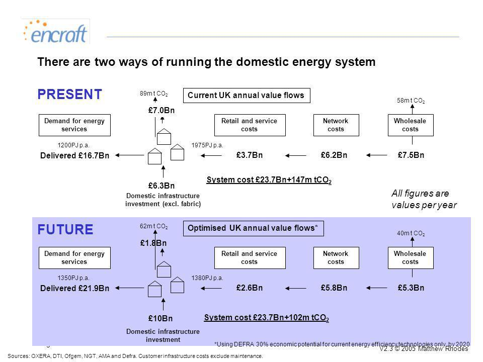 Page 2 V2.3 © 2005 Matthew Rhodes There are two ways of running the domestic energy system Sources: OXERA, DTI, Ofgem, NGT, AMA and Defra.