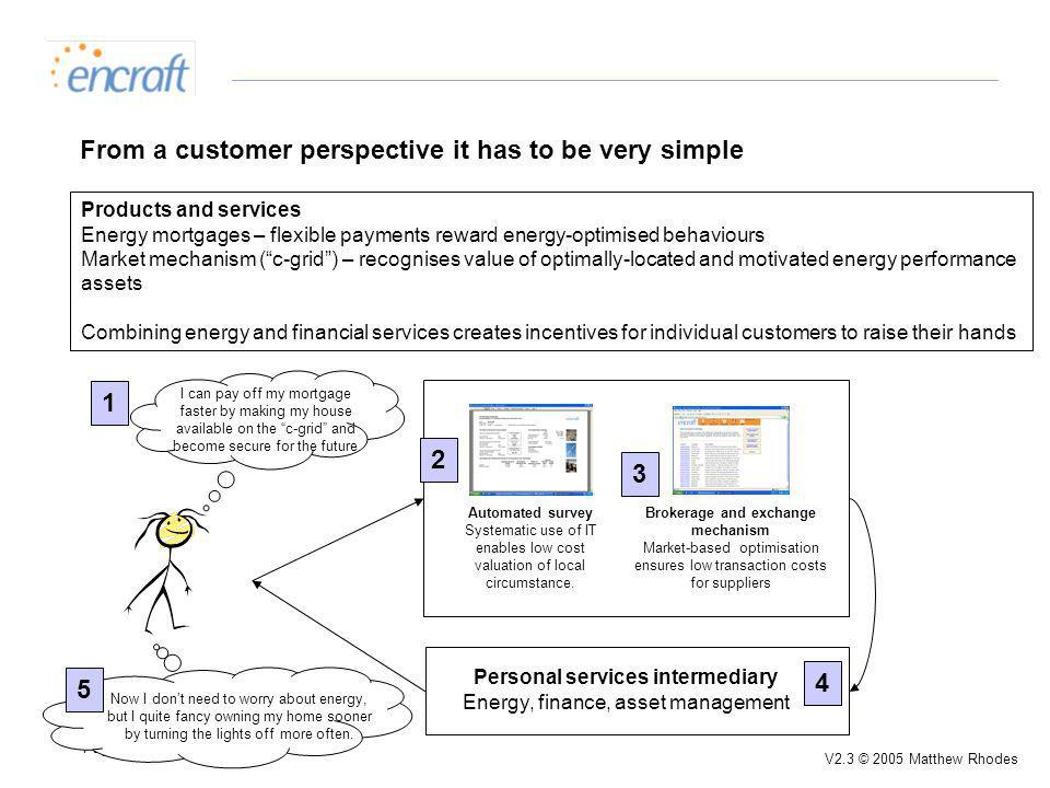 Page 5 V2.3 © 2005 Matthew Rhodes From a customer perspective it has to be very simple Products and services Energy mortgages – flexible payments reward energy-optimised behaviours Market mechanism (c-grid) – recognises value of optimally-located and motivated energy performance assets Combining energy and financial services creates incentives for individual customers to raise their hands I can pay off my mortgage faster by making my house available on the c-grid and become secure for the future Automated survey Systematic use of IT enables low cost valuation of local circumstance.