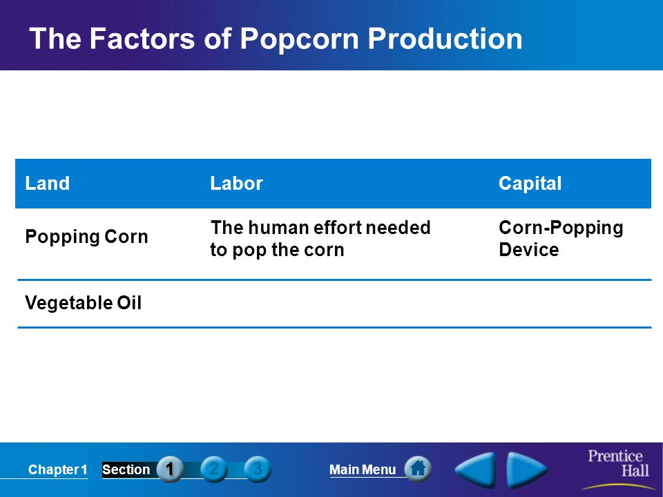 Chapter 1SectionMain Menu The Factors of Popcorn Production Land Popping Corn Vegetable Oil Labor The human effort needed to pop the corn Capital Corn