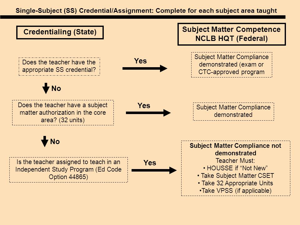Credentialing (State) Does the teacher have the appropriate SS credential? Yes Does the teacher have a subject matter authorization in the core area?