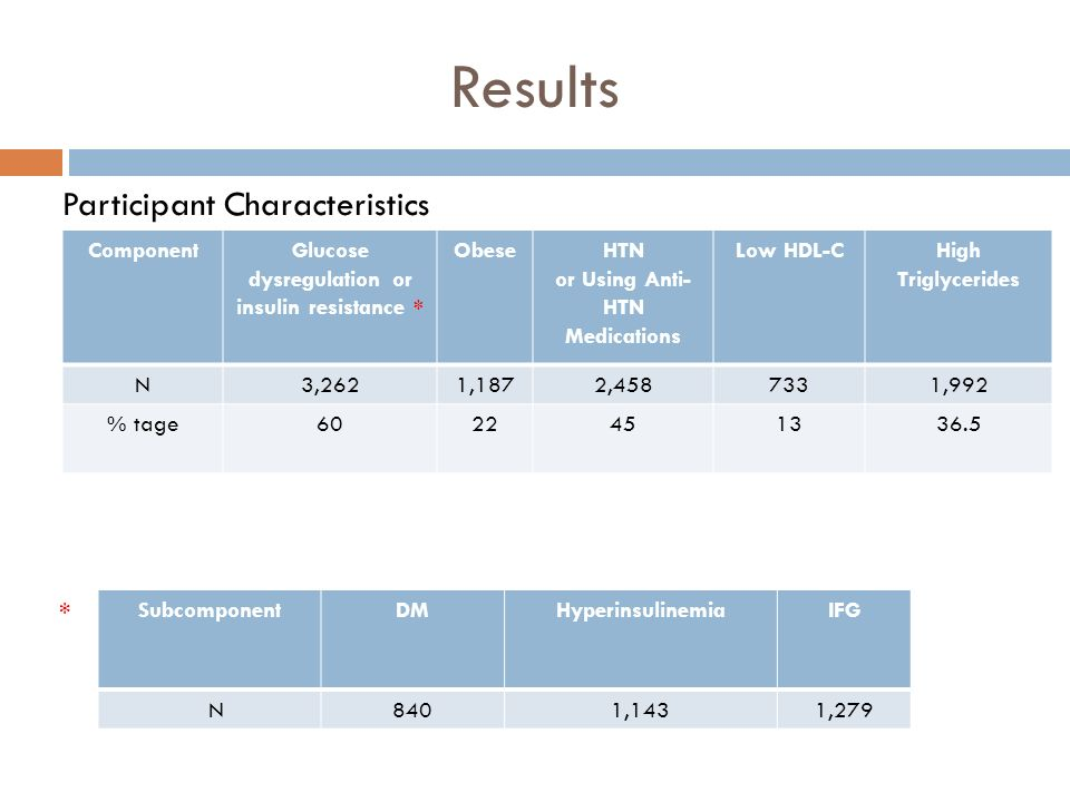 Results SubcomponentDMHyperinsulinemiaIFG N8401,1431,279 ComponentGlucose dysregulation or insulin resistance * ObeseHTN or Using Anti- HTN Medication