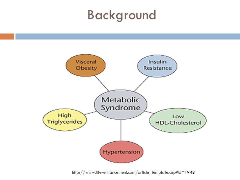 Background Metabolic Syndrome (MetS) Age-adjusted prevalence of MetS is nearly 24% in the United States and increases with age Adults age 60 or older, the prevalence exceeds 40% Increases risk for stroke, cardiovascular diseases, DM, and mortality Is related to cognitive decline http://minuqol.com/images/metabolic-syndrome.gif