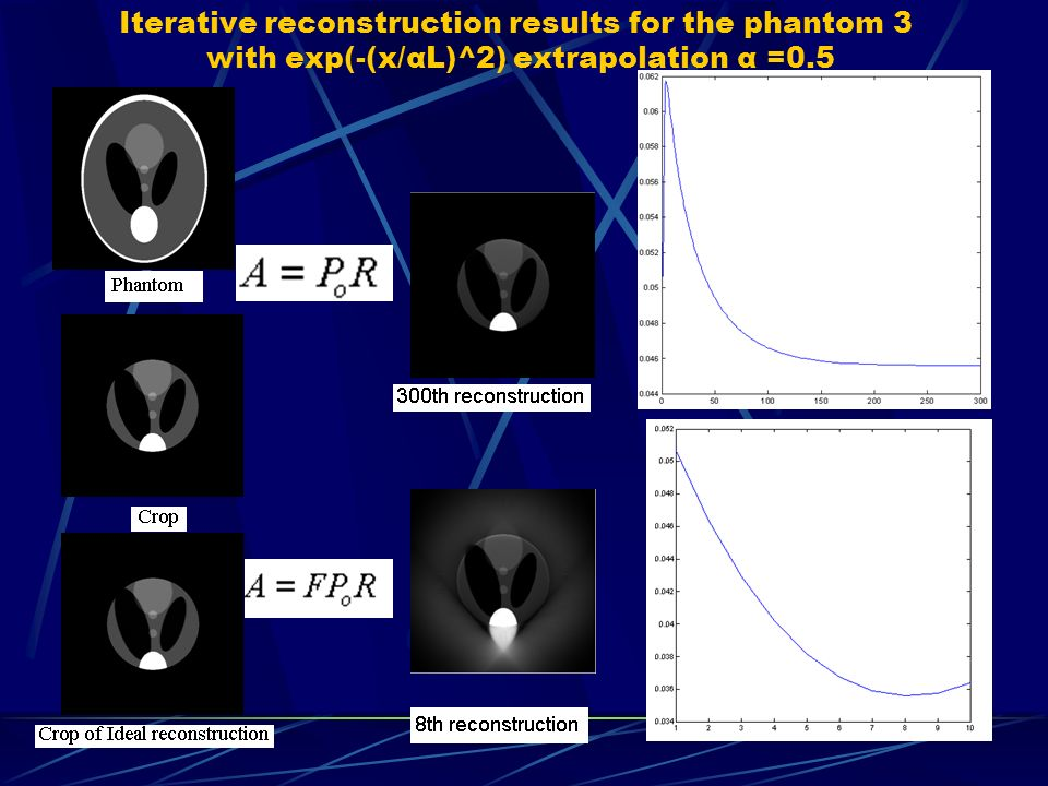 Iterative reconstruction results for the phantom 3 with exp(-(x/αL)^2) extrapolation α =0.5