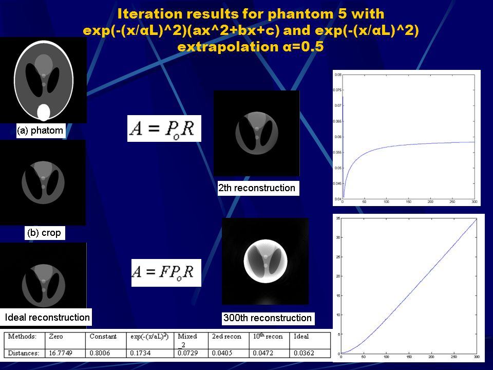 Iteration results for phantom 5 with exp(-(x/αL)^2)(ax^2+bx+c) and exp(-(x/αL)^2) extrapolation α=0.5