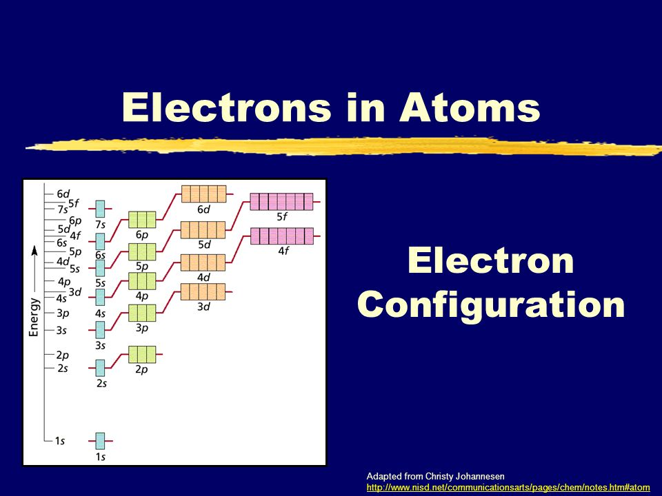 Electron Configuration Electrons in Atoms Adapted from Christy Johannesen http://www.nisd.net/communicationsarts/pages/chem/notes.htm#atom http://www.nisd.net/communicationsarts/pages/chem/notes.htm#atom