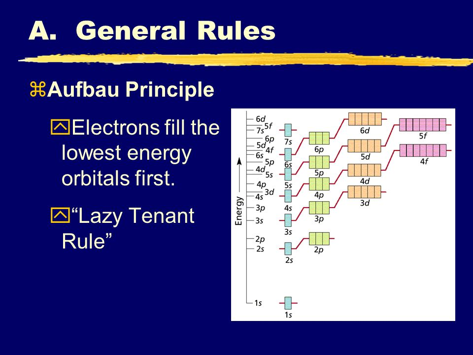A. General Rules zAufbau Principle yElectrons fill the lowest energy orbitals first.