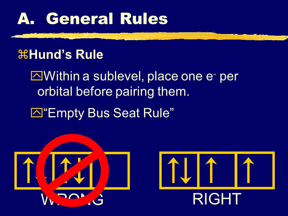 RIGHT WRONG A. General Rules zHunds Rule yWithin a sublevel, place one e - per orbital before pairing them. yEmpty Bus Seat Rule