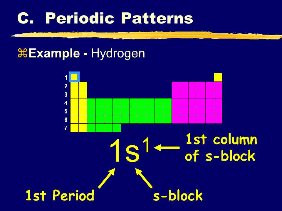 C.Periodic Patterns zShorthand Configuration yCore e - : Go up one row and over to the Noble Gas.