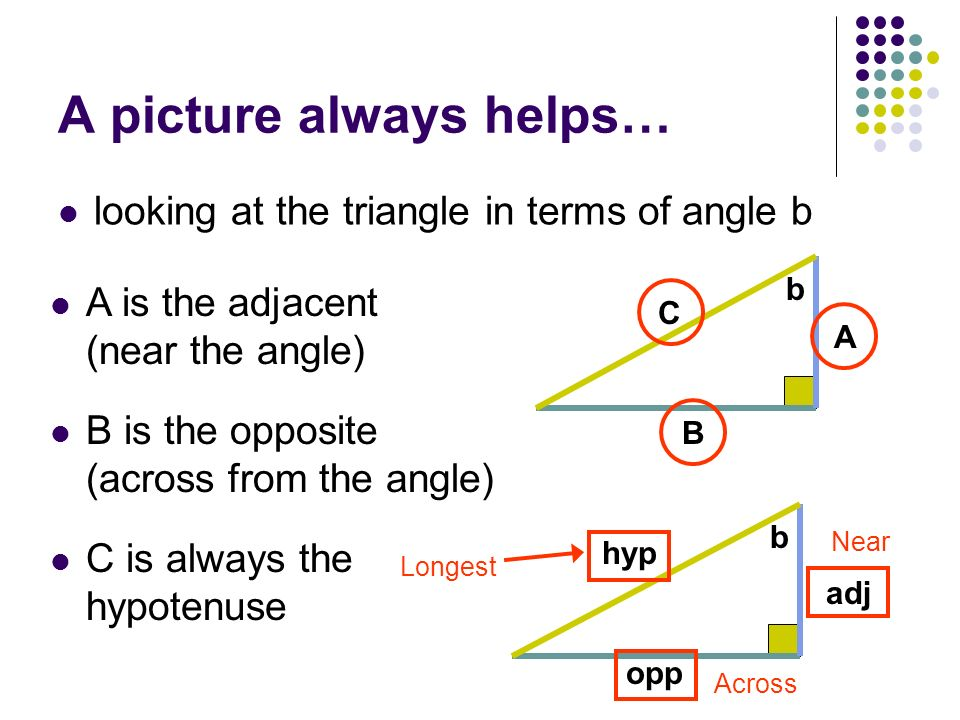 A picture always helps… looking at the triangle in terms of angle b A C B b adj hyp opp b C is always the hypotenuse A is the adjacent (near the angle