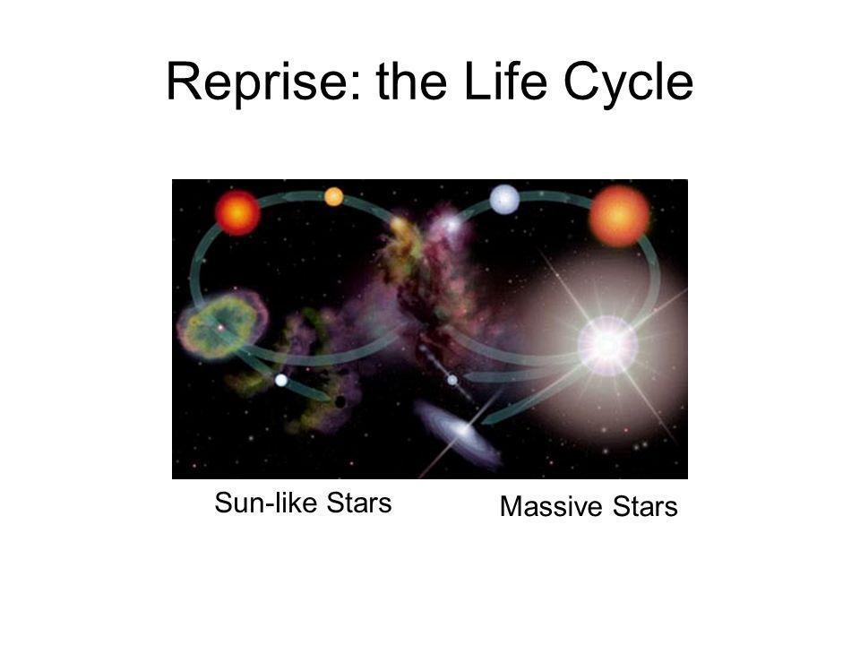 Reprise: the Life Cycle Sun-like Stars Massive Stars