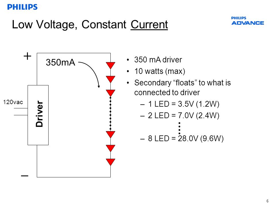 6 + _ Driver 350mA 120vac 350 mA driver 10 watts (max) Secondary floats to what is connected to driver –1 LED = 3.5V (1.2W) –2 LED = 7.0V (2.4W) –8 LE