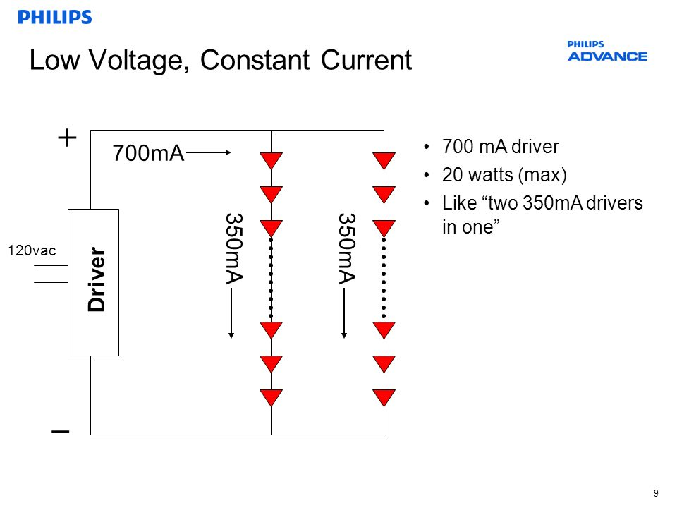 20 Dimming Pulse Width Modulation (PWM) vs.