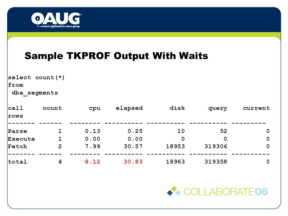 Sample TKPROF Output With Waits select count(*) from dba_segments call count cpu elapsed disk query current rows ------- ------ -------- ---------- ---------- ---------- --------- Parse 1 0.13 0.25 10 52 0 Execute 1 0.00 0.00 0 0 0 Fetch 2 7.99 30.57 18953 319306 0 ------- ------ -------- ---------- ---------- ---------- ---------- total 4 8.12 30.83 18963 319358 0