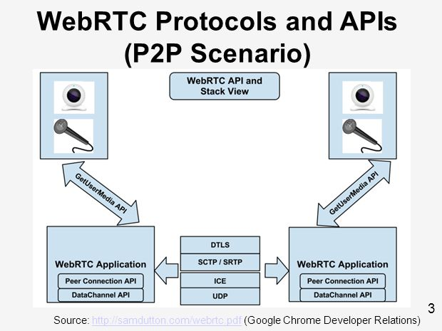 3 Source: http://samdutton.com/webrtc.pdf (Google Chrome Developer Relations)http://samdutton.com/webrtc.pdf WebRTC Protocols and APIs (P2P Scenario)