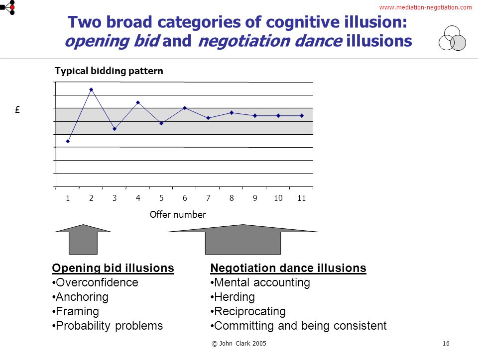 www.mediation-negotiation.com © John Clark 200516 Two broad categories of cognitive illusion: opening bid and negotiation dance illusions 1234567891011 £ Offer number Typical bidding pattern Opening bid illusions Overconfidence Anchoring Framing Probability problems Negotiation dance illusions Mental accounting Herding Reciprocating Committing and being consistent