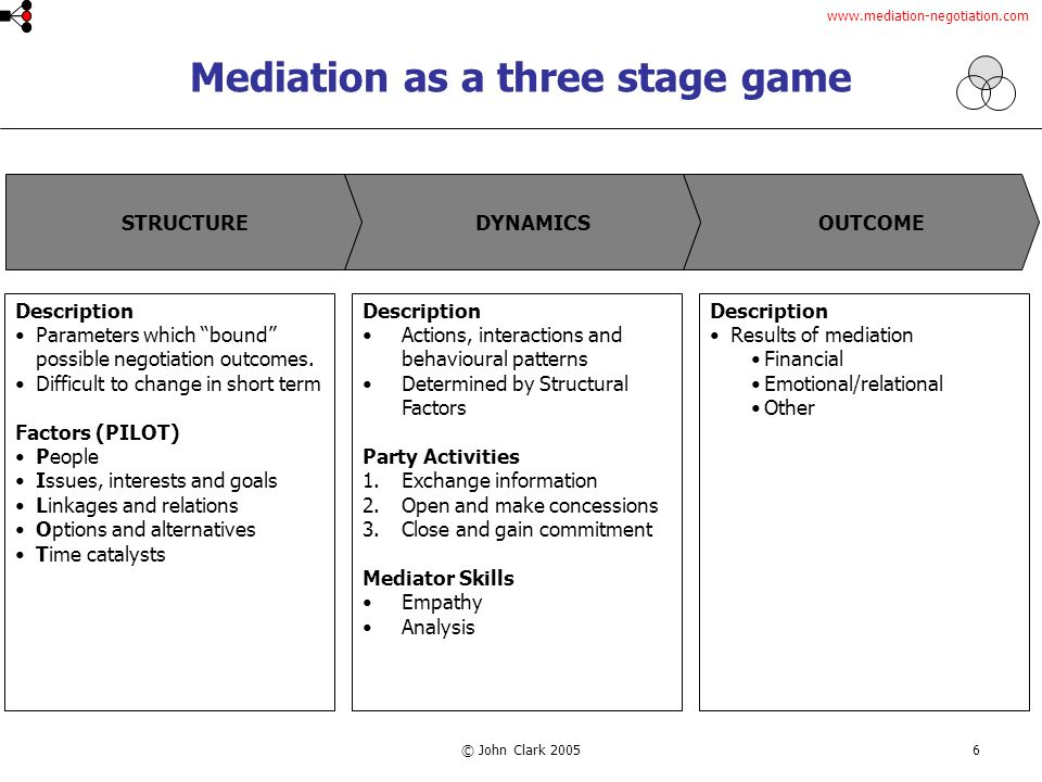 © John Clark Mediation as a three stage game OUTCOMESTRUCTUREDYNAMICS Description Parameters which bound possible negotiation outcomes.
